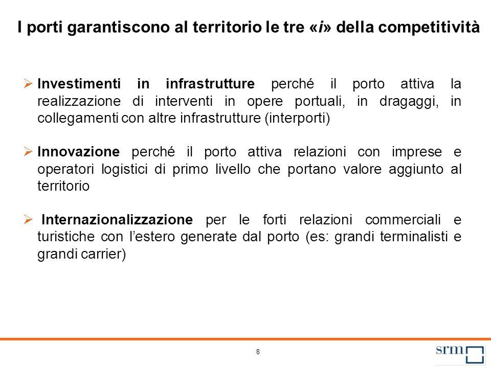 8 I porti garantiscono al territorio le tre «i» della competitività Investimenti in infrastrutture perché il porto attiva la realizzazione di interven