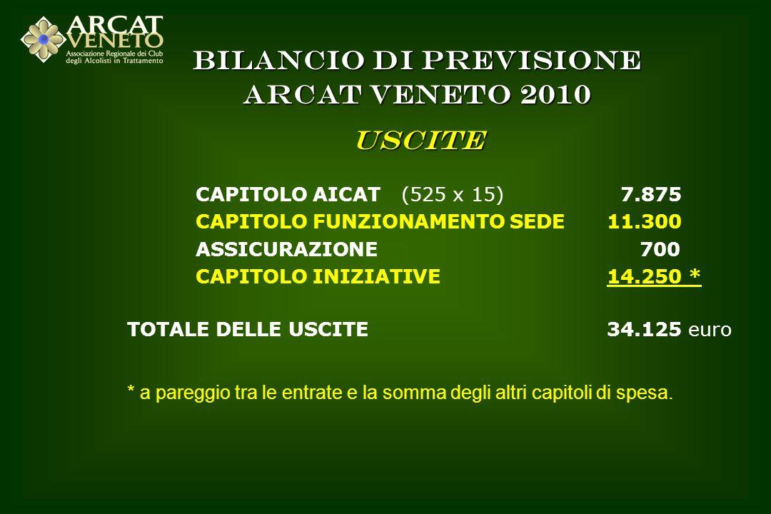 BILANCIO DI PREVISIONE ARCAT VENETO 2010 USCITE CAPITOLO AICAT (525 x 15) 7.875 CAPITOLO FUNZIONAMENTO SEDE11.300 ASSICURAZIONE 700 CAPITOLO INIZIATIV