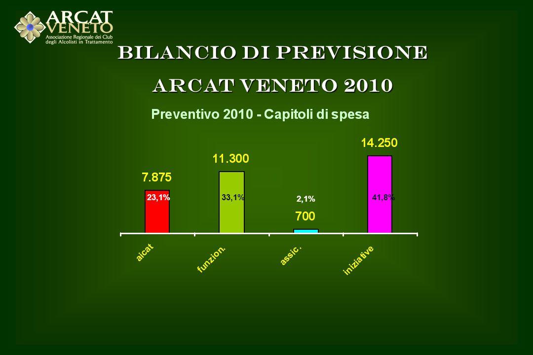 BILANCIO DI PREVISIONE ARCAT VENETO 2010 23,1%33,1% 2,1% 41,8%
