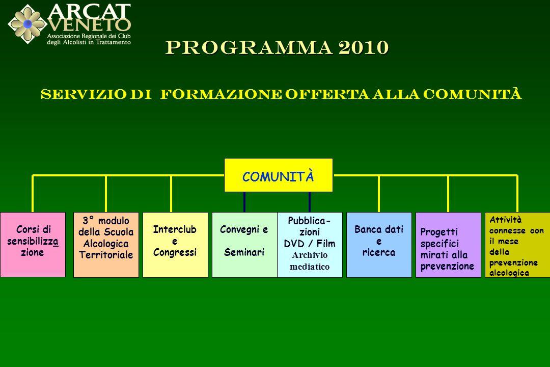 Servizio di formazione offerta alla Comunità COMUNITÀ Corsi di sensibilizza zione 3° modulo della Scuola Alcologica Territoriale Interclub e Congressi