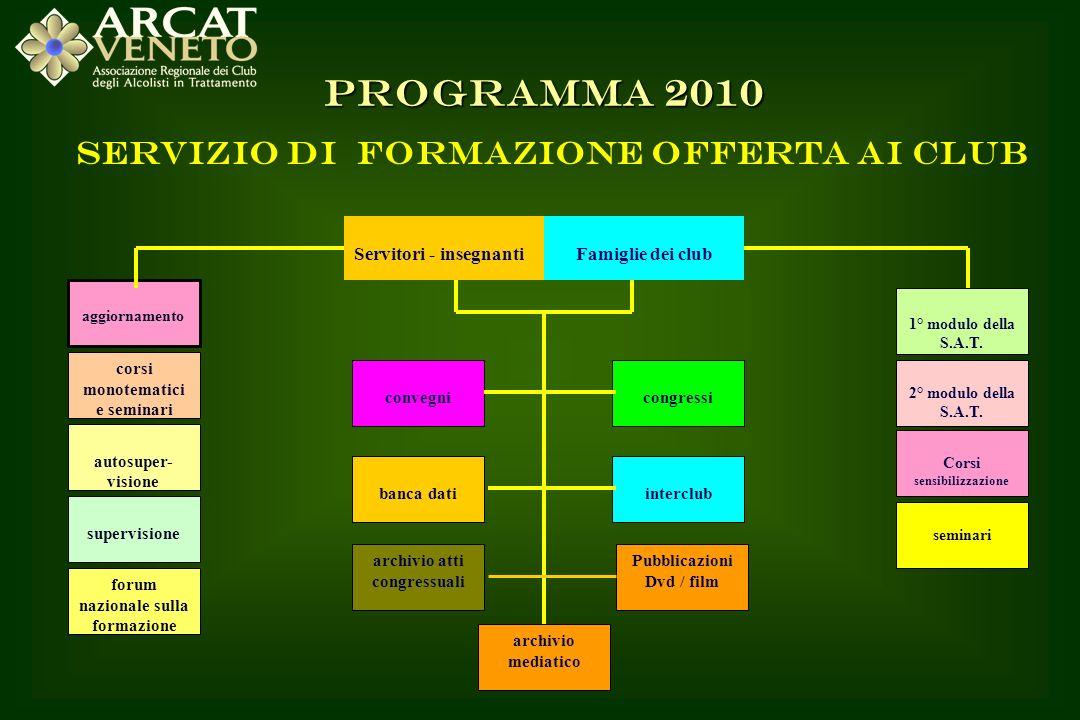 SINTESI DEL PROGETTO (IN FASE DI STESURA) PER ATTIVITA DI SENSIBILIZZAZIONE, PREVENZIONE, FORMAZIONE E RICERCA IN CAMPO ALCOLOGICO ARCAT VENETO 2010 DA PRESENTARE ALLASSESSORATO ALLE POLITICHE SOCIALI DELLA REGIONE PER IL FINANZIAMENTO E SEGNALATI NELLE DIAPOSITIVE PRECEDENTI CON IL LOGO DELLA REGIONE Incontri con la comunità Corsi Monotematici per S.I.