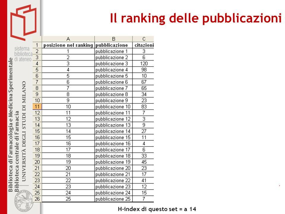 Biblioteca di Farmacologia e Medicina Sperimentale Biblioteca centrale di Farmacia Il ranking delle pubblicazioni H-index di questo set = a 14