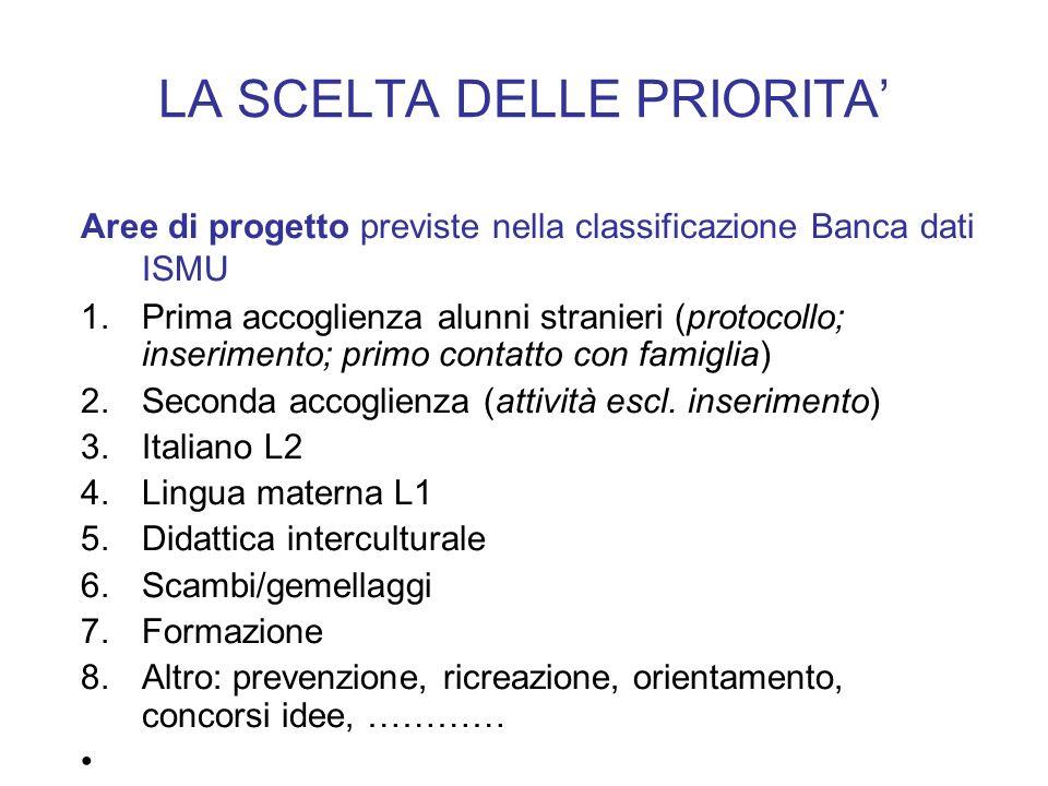 LA SCELTA DELLE PRIORITA Aree di progetto previste nella classificazione Banca dati ISMU 1.Prima accoglienza alunni stranieri (protocollo; inserimento; primo contatto con famiglia) 2.Seconda accoglienza (attività escl.
