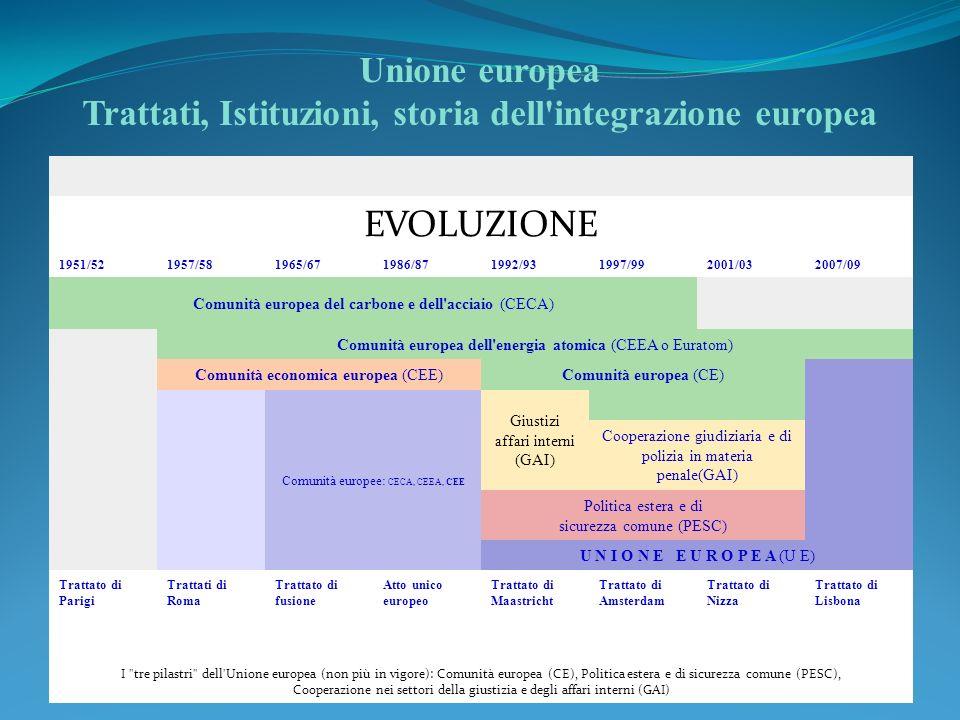 Unione europea Trattati, Istituzioni, storia dell'integrazione europea EVOLUZIONE 1951/521957/581965/671986/871992/931997/992001/032007/09 Comunità eu