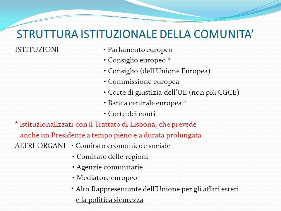 STRUTTURA ISTITUZIONALE DELLA COMUNITA ISTITUZIONI Parlamento europeo Consiglio europeo * Consiglio (dellUnione Europea) Commissione europea Corte di