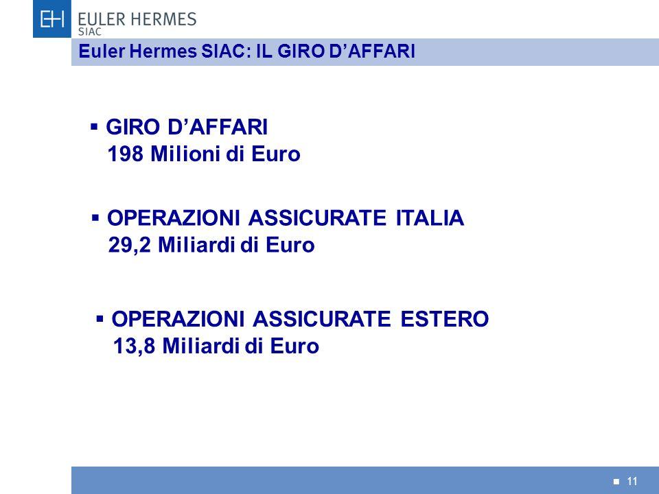 11 Euler Hermes SIAC: IL GIRO DAFFARI OPERAZIONI ASSICURATE ITALIA 29,2 Miliardi di Euro OPERAZIONI ASSICURATE ESTERO 13,8 Miliardi di Euro GIRO DAFFA