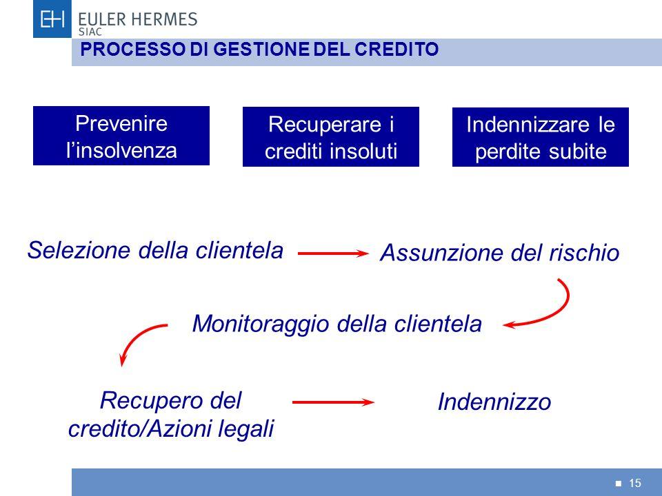 15 Monitoraggio della clientela Selezione della clientela Assunzione del rischio Recupero del credito/Azioni legali Indennizzo PROCESSO DI GESTIONE DE