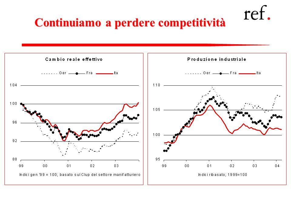 28 Continuiamo a perdere competitività