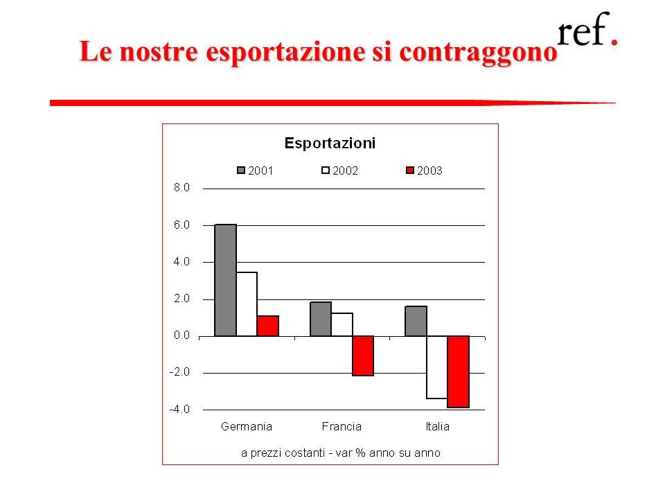 29 Le nostre esportazione si contraggono