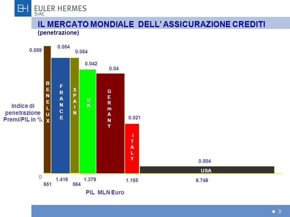 3 IL MERCATO MONDIALE DELL ASSICURAZIONE CREDITI (penetrazione) BENELUXBENELUX SPAINSPAIN USA GERmANYGERmANY UKUK ITALY ITALY 564 1.416 651 1.379 1.15