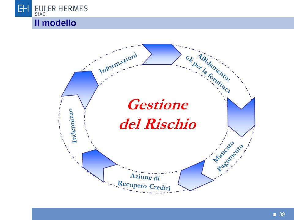 39 Il modello Gestione del Rischio Affidamento: ok per la fornitura Informazioni Mancato Pagamento Azione di Recupero Crediti Indennizzo