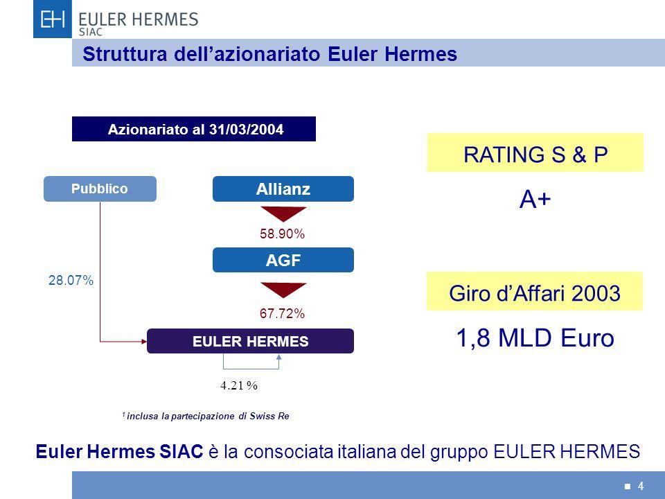 4 Struttura dellazionariato Euler Hermes Giro dAffari 2003 1,8 MLD Euro RATING S & P A+ Azionariato al 31/03/2004 28.07% 1 inclusa la partecipazione d