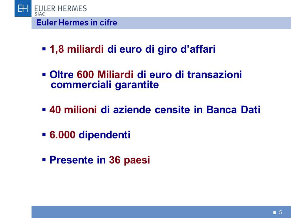 5 Euler Hermes in cifre 1,8 miliardi di euro di giro daffari Oltre 600 Miliardi di euro di transazioni commerciali garantite 40 milioni di aziende cen