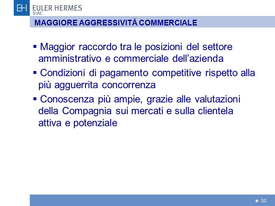 52 MAGGIORE AGGRESSIVITÀ COMMERCIALE Maggior raccordo tra le posizioni del settore amministrativo e commerciale dellazienda Condizioni di pagamento co