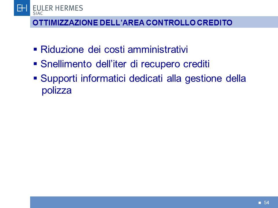 54 OTTIMIZZAZIONE DELLAREA CONTROLLO CREDITO Riduzione dei costi amministrativi Snellimento delliter di recupero crediti Supporti informatici dedicati