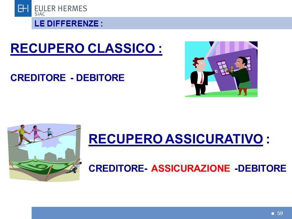 59 LE DIFFERENZE : RECUPERO CLASSICO : CREDITORE - DEBITORE RECUPERO ASSICURATIVO : CREDITORE- ASSICURAZIONE -DEBITORE