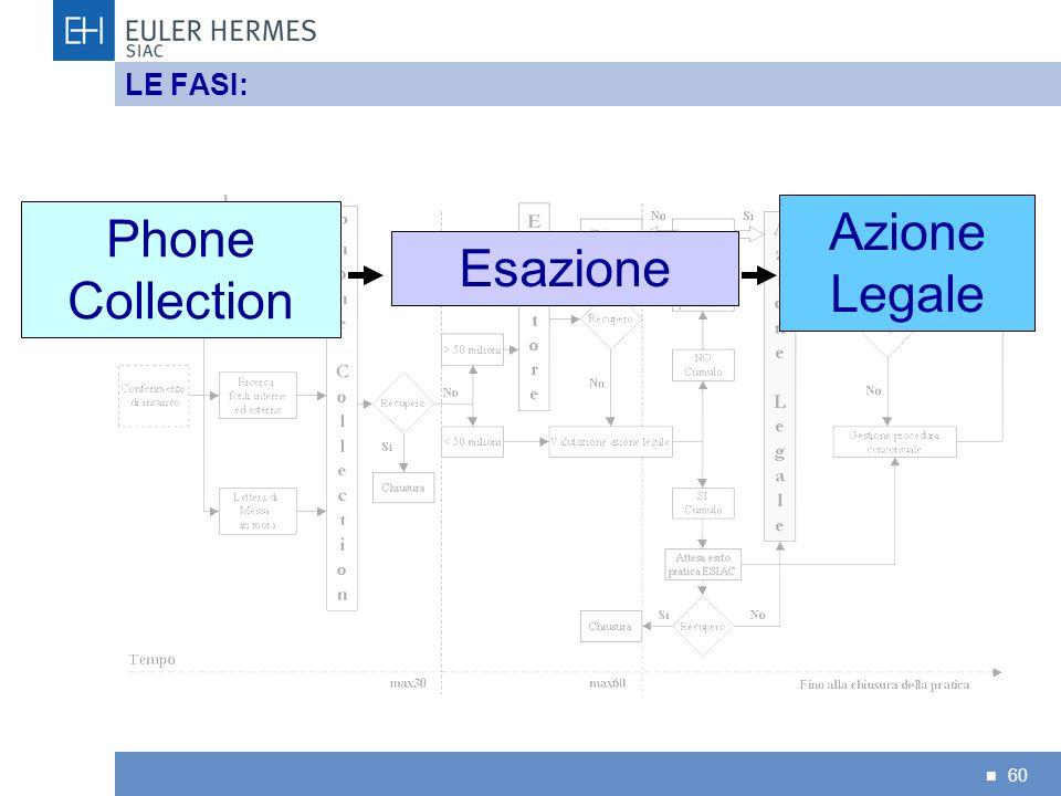 60 LE FASI: Phone Collection Esazione Azione Legale