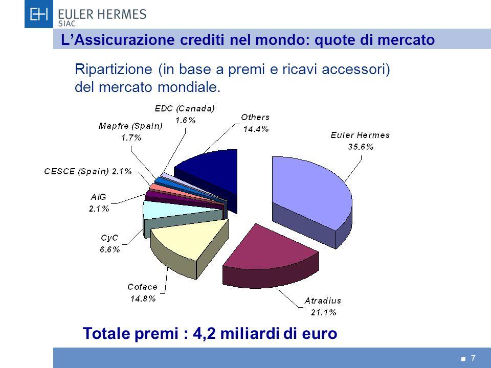 7 LAssicurazione crediti nel mondo: quote di mercato Ripartizione (in base a premi e ricavi accessori) del mercato mondiale. Totale premi : 4,2 miliar