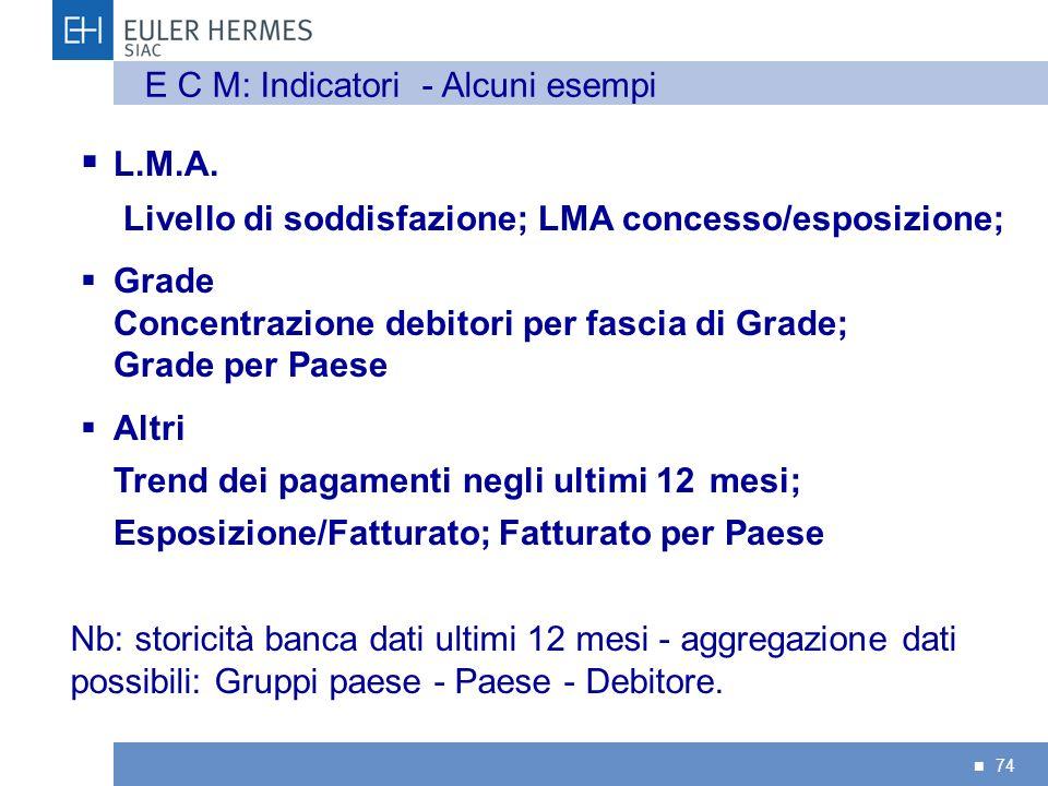 74 L.M.A. Livello di soddisfazione; LMA concesso/esposizione; Grade Concentrazione debitori per fascia di Grade; Grade per Paese Altri Trend dei pagam