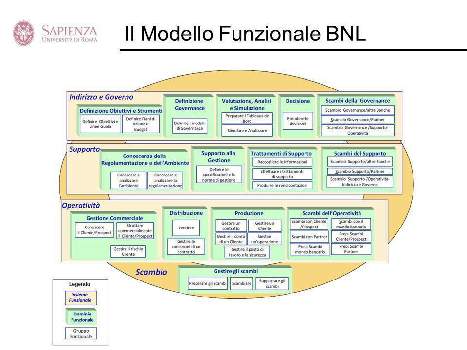 Il Modello Funzionale BNL