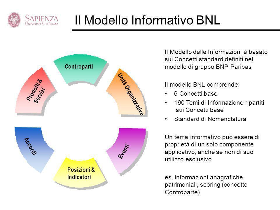 Posizioni & Indicatori Controparti Eventi Unità Organizzative Prodotti & Servizi Accordi Il Modello Informativo BNL Il Modello delle Informazioni è ba