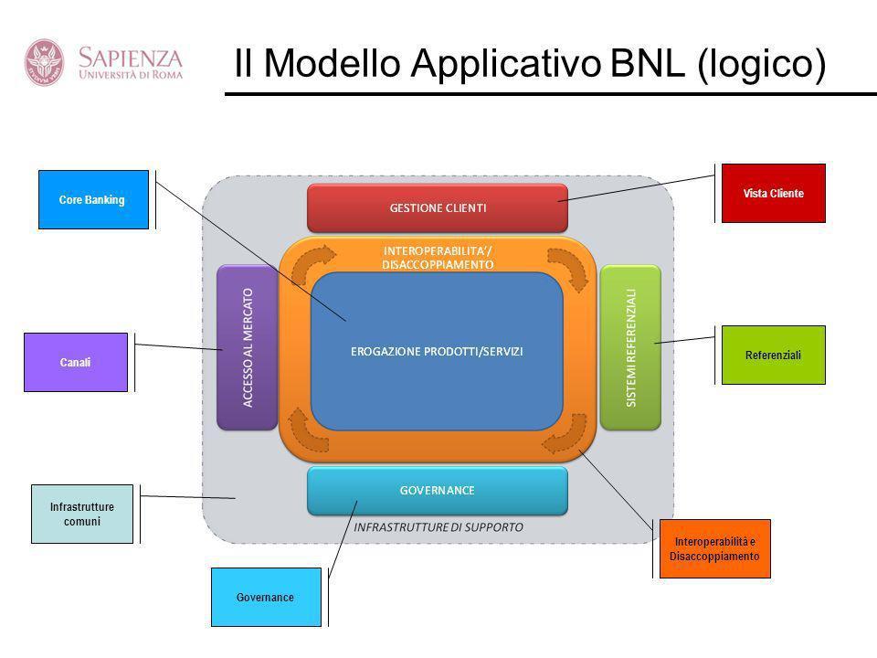 Vista Cliente Referenziali Governance Canali Interoperabilità e Disaccoppiamento Core Banking Infrastrutture comuni Il Modello Applicativo BNL (logico