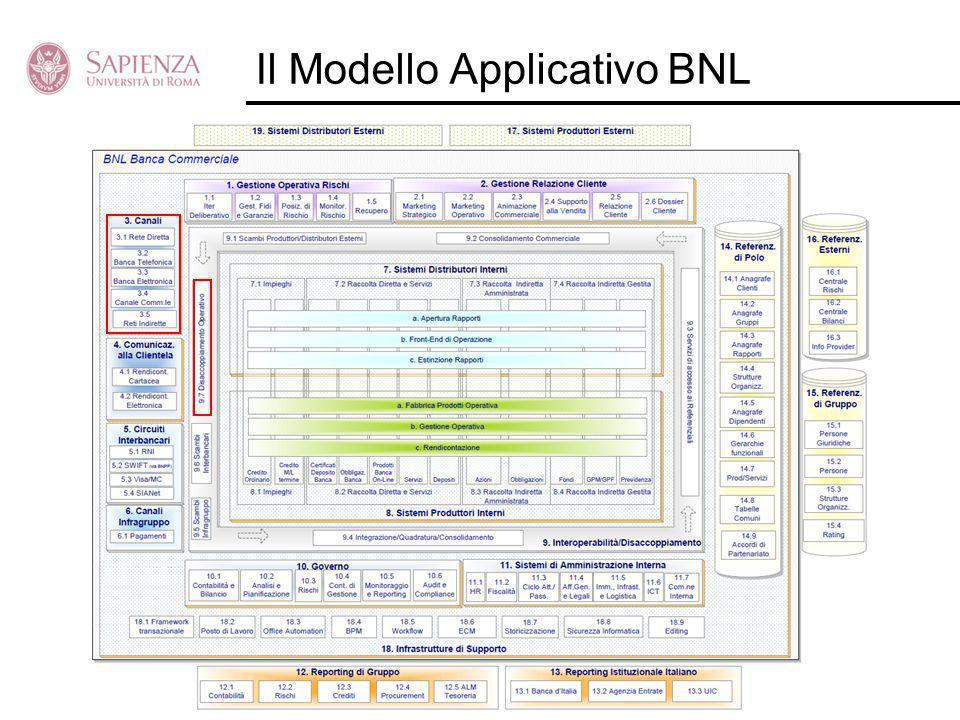 Il Modello Applicativo BNL