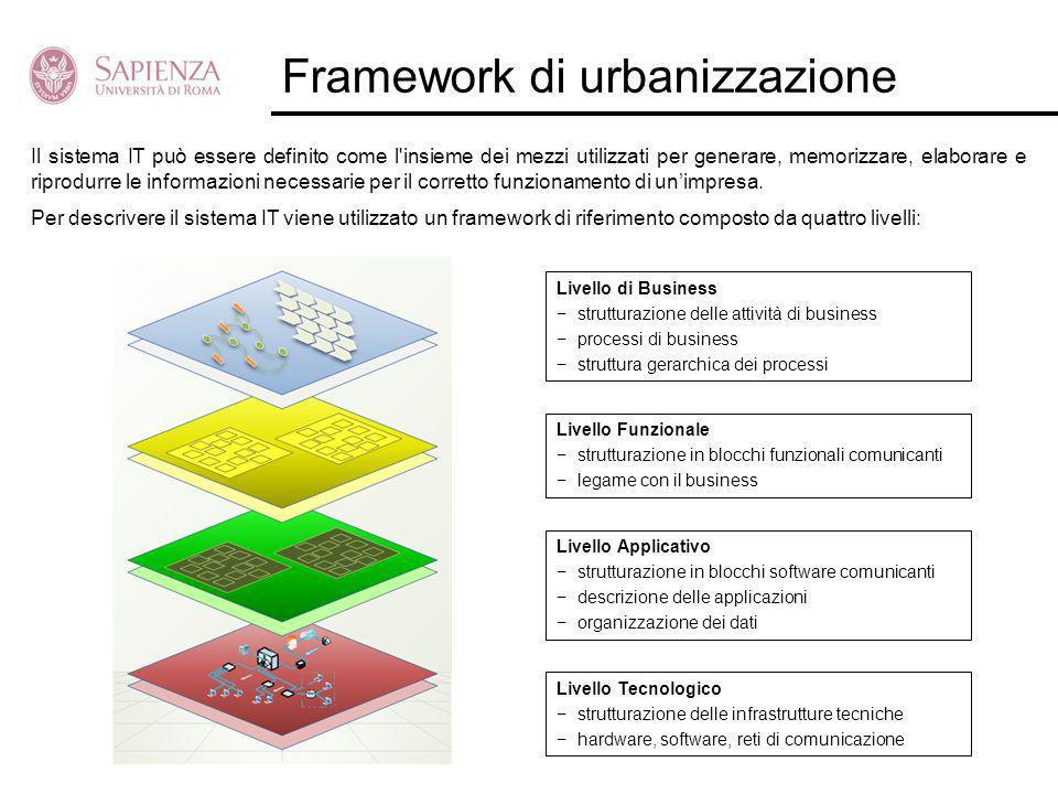 Framework di urbanizzazione Livello di Business strutturazione delle attività di business processi di business struttura gerarchica dei processi Livel