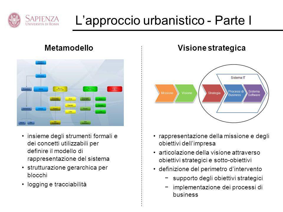 Lapproccio urbanistico - Parte I MetamodelloVisione strategica insieme degli strumenti formali e dei concetti utilizzabili per definire il modello di