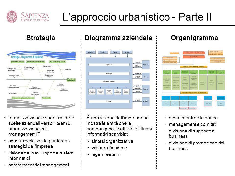 Lapproccio urbanistico - Parte II StrategiaDiagramma aziendaleOrganigramma formalizzazione e specifica delle scelte aziendali verso il team di urbaniz