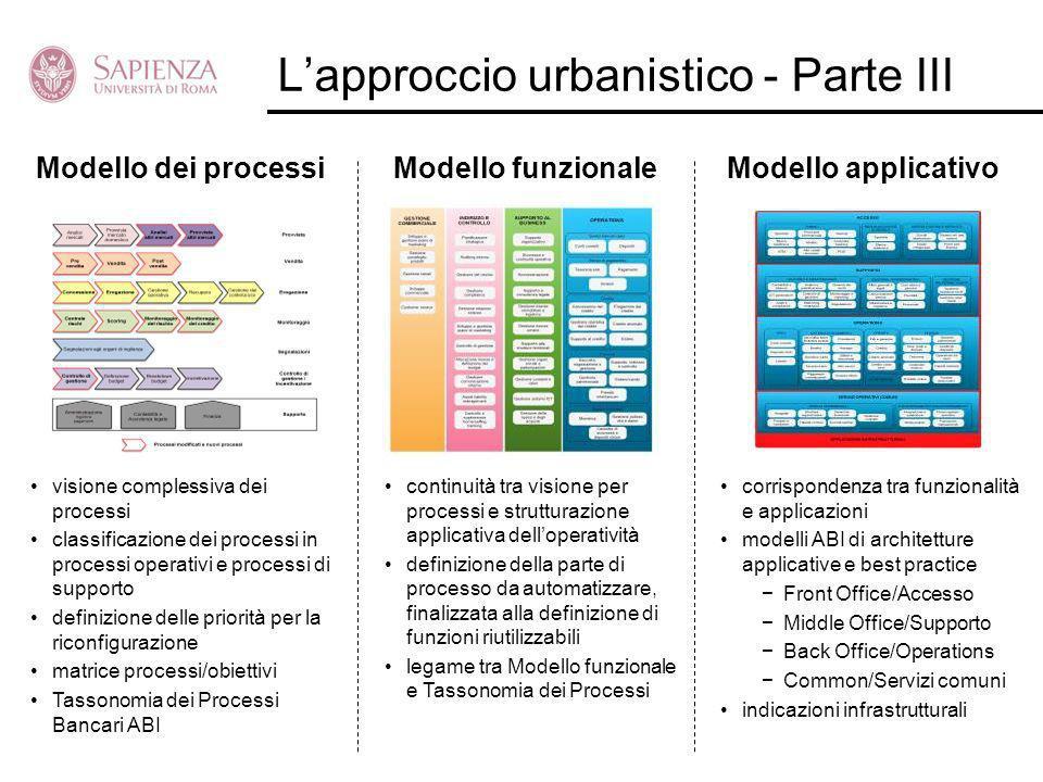 Lapproccio urbanistico - Parte III Modello dei processiModello funzionaleModello applicativo visione complessiva dei processi classificazione dei proc