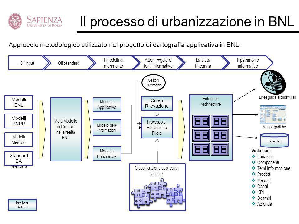 Il Metamodello BNP Paribas Insieme Funzionale Architettura Funzionale Dominio Funzionale Gruppo di funzioni Funzione Tema DInformazione Informazione si compone Sistema Informatico Blocco applic.