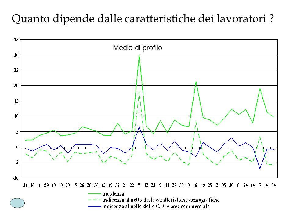 Medie di profilo Quanto dipende dalle caratteristiche dei lavoratori ?