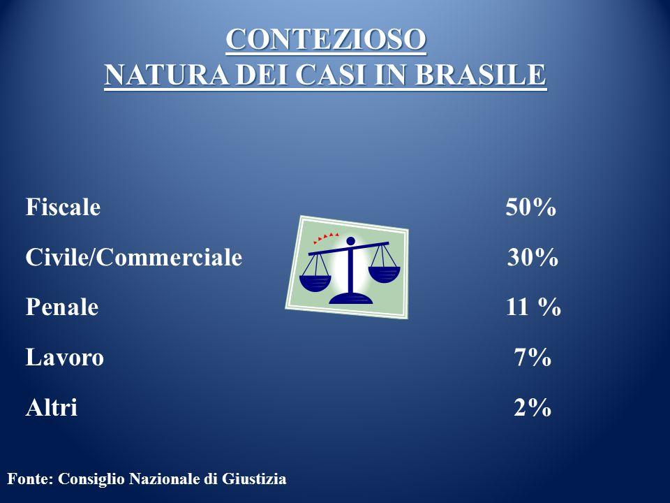 Fonte: Consiglio Nazionale di Giustizia CONTEZIOSO NATURA DEI CASI IN BRASILE Fiscale 50% Civile/Commerciale 30% Penale 11 % Lavoro 7% Altri 2%