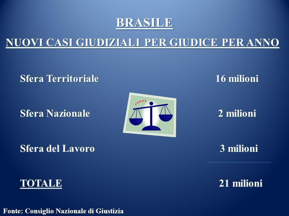 Fonte: Consiglio Nazionale di Giustizia BRASILE Sfera Territoriale 16 milioni Sfera Nazionale 2 milioni Sfera del Lavoro 3 milioni TOTALE 21 milioni N