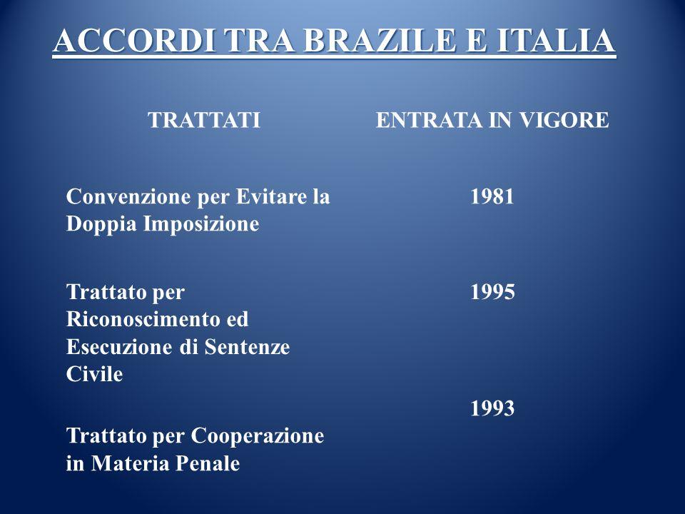 ACCORDI TRA BRAZILE E ITALIA TRATTATIENTRATA IN VIGORE Convenzione per Evitare la Doppia Imposizione 1981 Trattato per Riconoscimento ed Esecuzione di