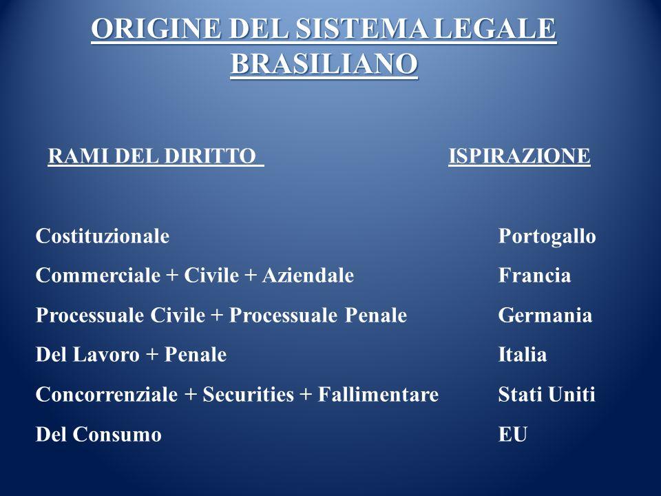 ORIGINE DEL SISTEMA LEGALE BRASILIANO RAMI DEL DIRITTO ISPIRAZIONE CostituzionalePortogallo Commerciale + Civile + Aziendale Francia Processuale Civil