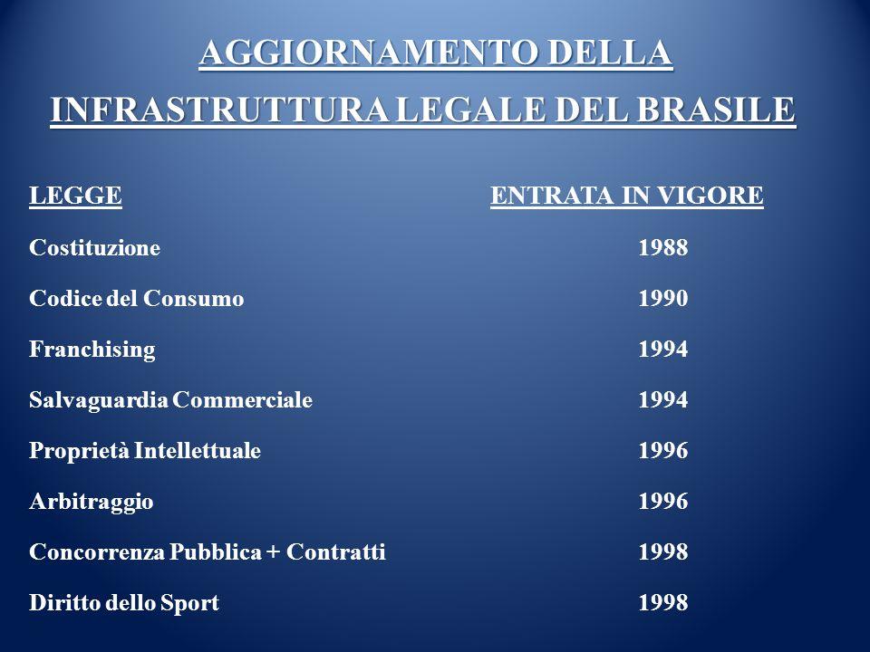 AGGIORNAMENTO DELLA AGGIORNAMENTO DELLA LEGGE ENTRATA IN VIGORE Costituzione1988 Codice del Consumo 1990 Franchising1994 Salvaguardia Commerciale1994