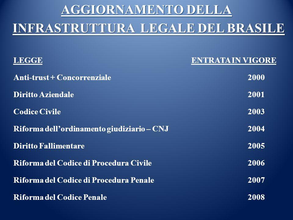 AGGIORNAMENTO DELLA LEGGE ENTRATA IN VIGORE Anti-trust + Concorrenziale 2000 Diritto Aziendale2001 Codice Civile 2003 Riforma dellordinamento giudizia