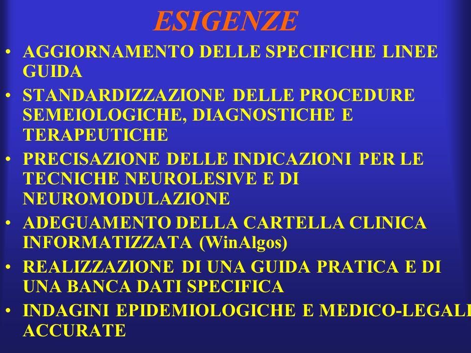 ESIGENZE AGGIORNAMENTO DELLE SPECIFICHE LINEE GUIDA STANDARDIZZAZIONE DELLE PROCEDURE SEMEIOLOGICHE, DIAGNOSTICHE E TERAPEUTICHE PRECISAZIONE DELLE INDICAZIONI PER LE TECNICHE NEUROLESIVE E DI NEUROMODULAZIONE ADEGUAMENTO DELLA CARTELLA CLINICA INFORMATIZZATA (WinAlgos) REALIZZAZIONE DI UNA GUIDA PRATICA E DI UNA BANCA DATI SPECIFICA INDAGINI EPIDEMIOLOGICHE E MEDICO-LEGALI ACCURATE