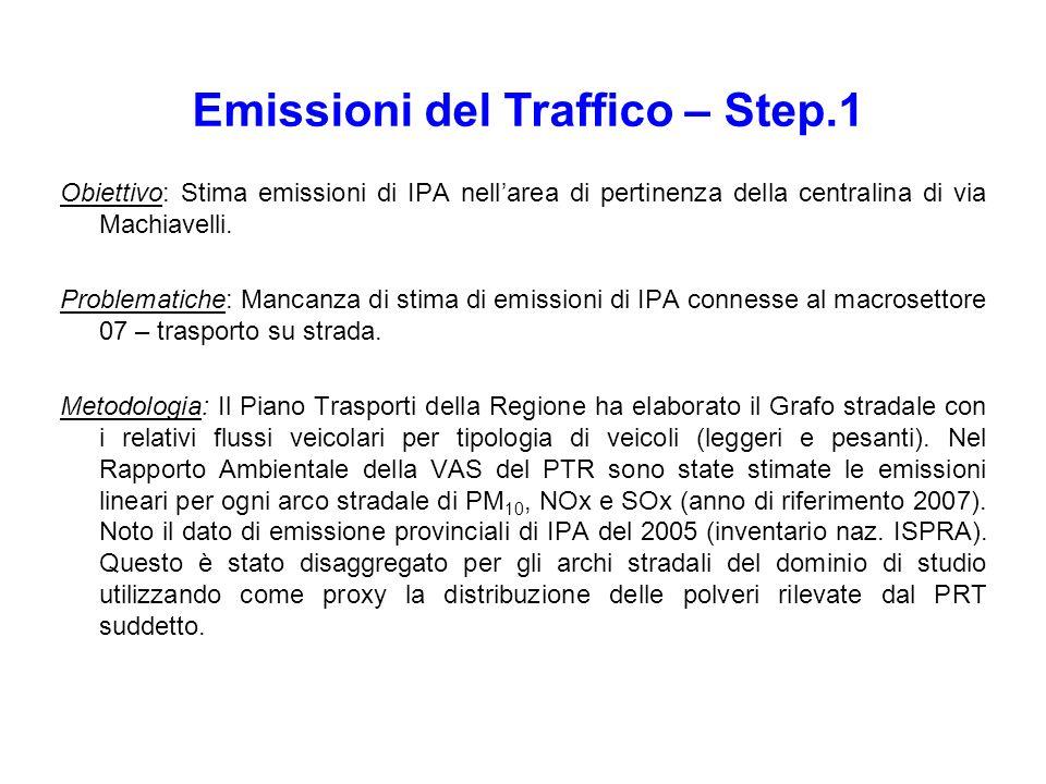 Obiettivo: Stima emissioni di IPA nellarea di pertinenza della centralina di via Machiavelli. Problematiche: Mancanza di stima di emissioni di IPA con