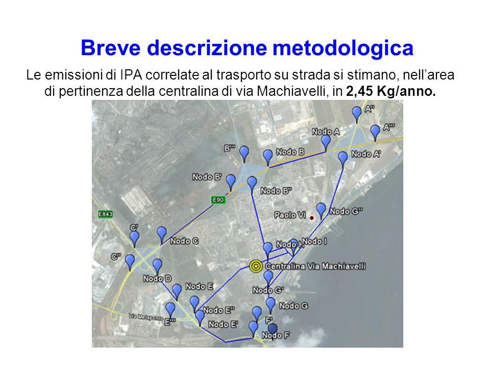 Le emissioni di IPA correlate al trasporto su strada si stimano, nellarea di pertinenza della centralina di via Machiavelli, in 2,45 Kg/anno. Breve de