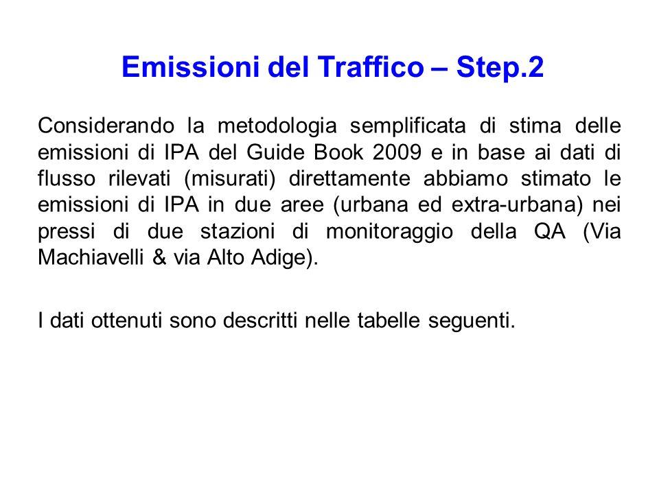 Considerando la metodologia semplificata di stima delle emissioni di IPA del Guide Book 2009 e in base ai dati di flusso rilevati (misurati) direttame