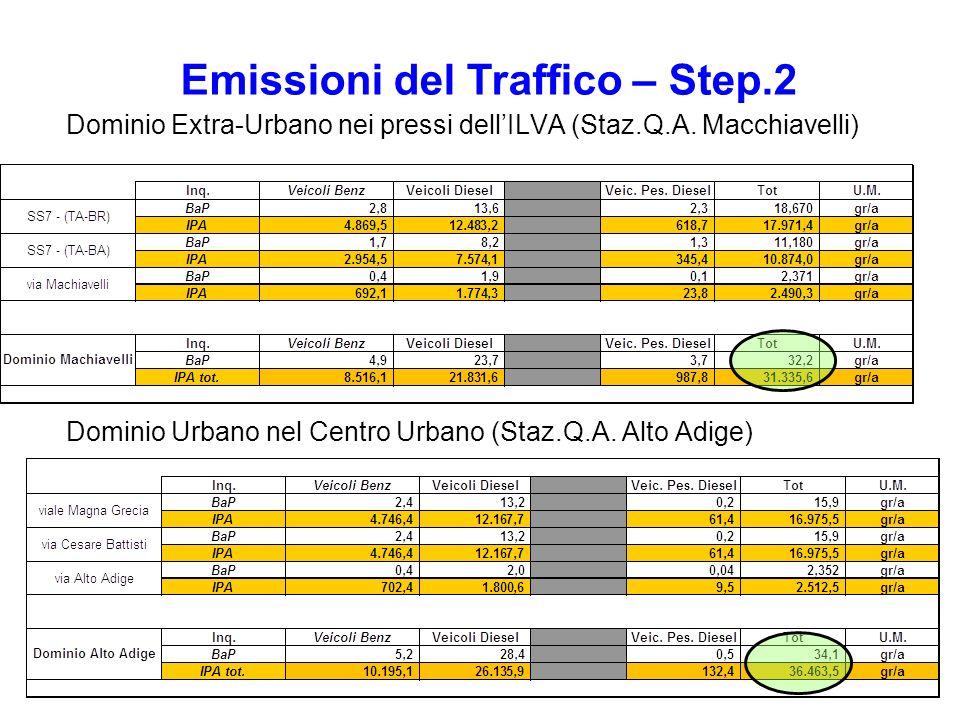 Dominio Extra-Urbano nei pressi dellILVA (Staz.Q.A. Macchiavelli) Dominio Urbano nel Centro Urbano (Staz.Q.A. Alto Adige) Emissioni del Traffico – Ste