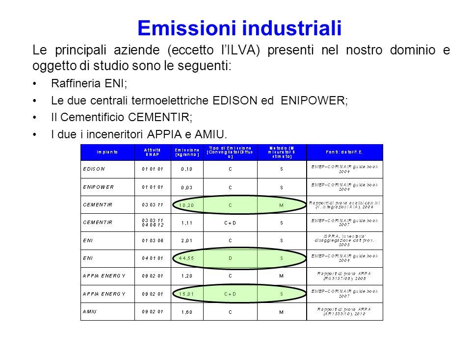 Le principali aziende (eccetto lILVA) presenti nel nostro dominio e oggetto di studio sono le seguenti: Raffineria ENI; Le due centrali termoelettrich
