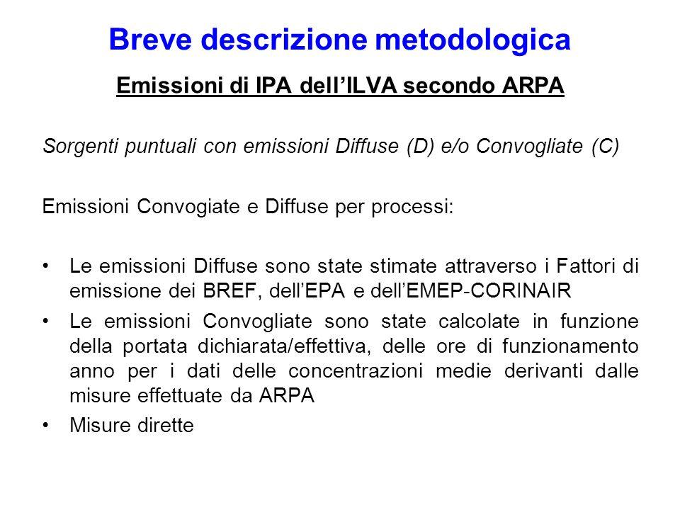 Breve descrizione metodologica Emissioni di IPA dellILVA secondo ARPA Sorgenti puntuali con emissioni Diffuse (D) e/o Convogliate (C) Emissioni Convog