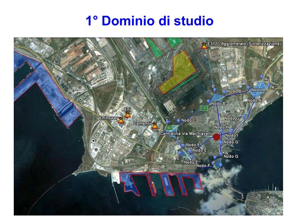 Le principali aziende (eccetto lILVA) presenti nel nostro dominio e oggetto di studio sono le seguenti: Raffineria ENI; Le due centrali termoelettriche EDISON ed ENIPOWER; Il Cementificio CEMENTIR; I due i inceneritori APPIA e AMIU.