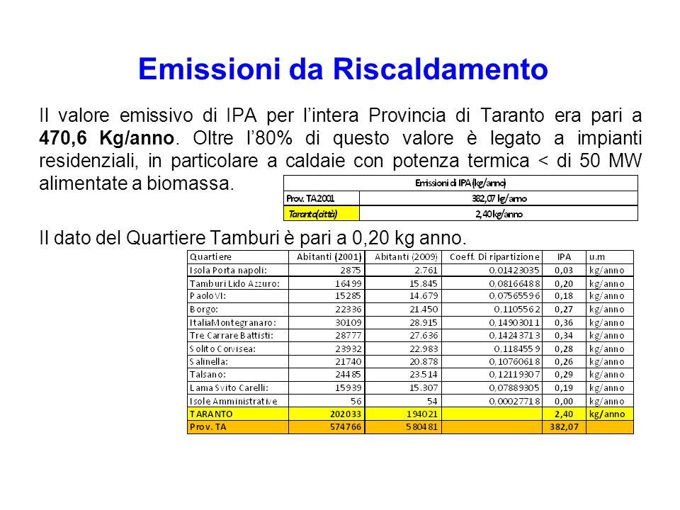 Il valore emissivo di IPA per lintera Provincia di Taranto era pari a 470,6 Kg/anno. Oltre l80% di questo valore è legato a impianti residenziali, in
