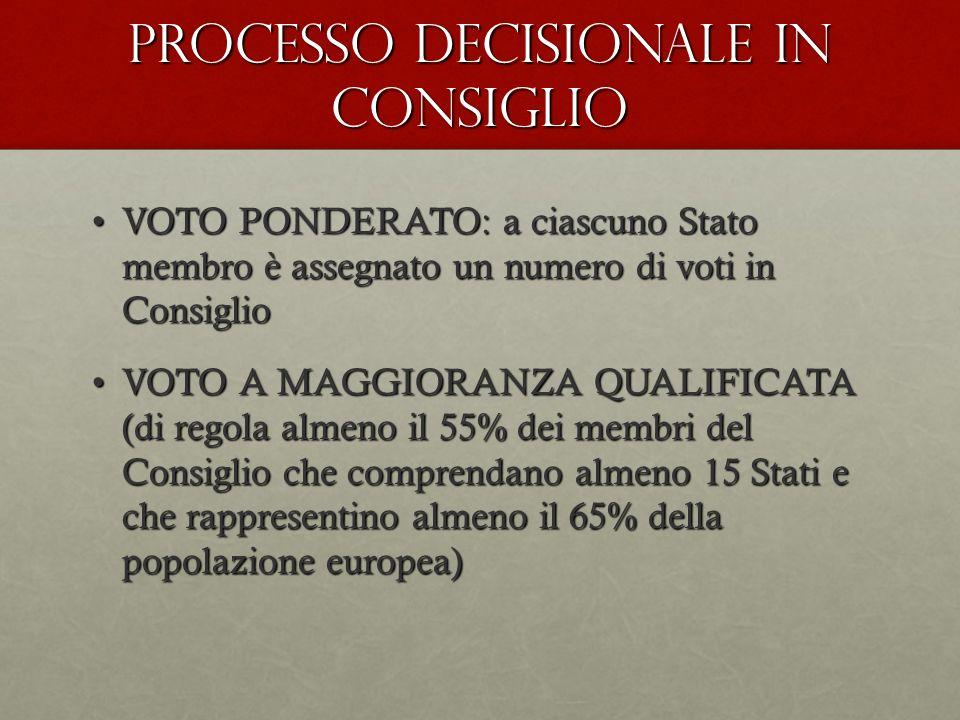 PROCESSO DECISIONALE IN CONSIGLIO VOTO PONDERATO: a ciascuno Stato membro è assegnato un numero di voti in ConsiglioVOTO PONDERATO: a ciascuno Stato membro è assegnato un numero di voti in Consiglio VOTO A MAGGIORANZA QUALIFICATA (di regola almeno il 55% dei membri del Consiglio che comprendano almeno 15 Stati e che rappresentino almeno il 65% della popolazione europea)VOTO A MAGGIORANZA QUALIFICATA (di regola almeno il 55% dei membri del Consiglio che comprendano almeno 15 Stati e che rappresentino almeno il 65% della popolazione europea)