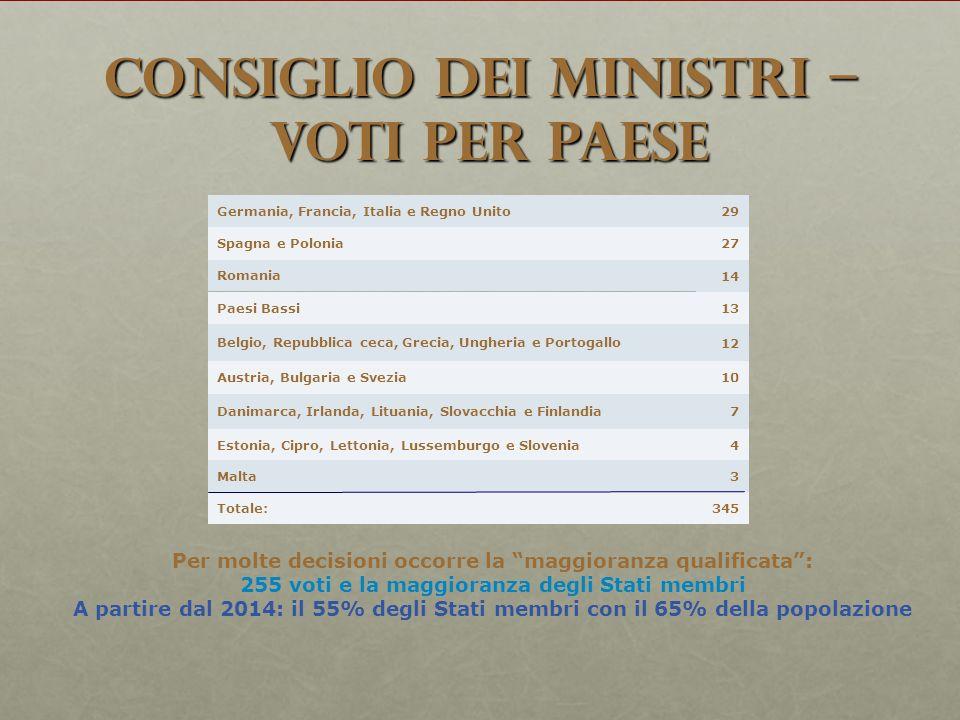 Consiglio dei Ministri – voti per Paese 345Totale: 3Malta 4Estonia, Cipro, Lettonia, Lussemburgo e Slovenia 7Danimarca, Irlanda, Lituania, Slovacchia